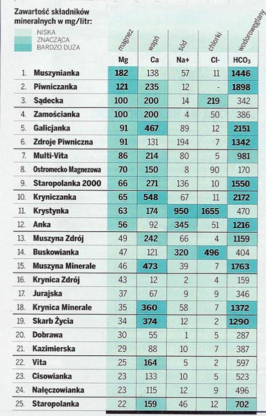 ranking_wod_mineralnych_wprost__tresc_7